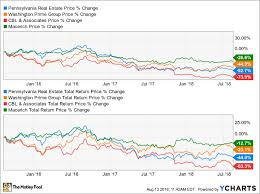 Why 1 High Yield Retail Reit Is At The Top Of My Watchlist