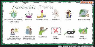 Frankenstein Character Chart Themes In Frankenstein Chart