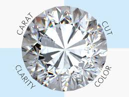 Diamonds Cuts And Clarity Engagement Ring Shopping Tips The 4cs Of Diamond Grading