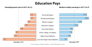 Education Pays Education Level Financial Aid For College