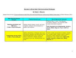 Marzanos Nine High Yield Instructional Strategies