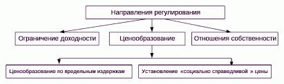 Реферат Государственное регулирование естественных монополий  Рис 2 1 1 Регулирование естественной монополии 10