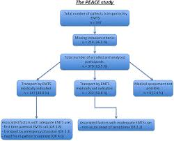 Frontiers Assessment Of Inadequate Use Of Pediatric