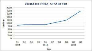 Zirconium Industry Update March 2011