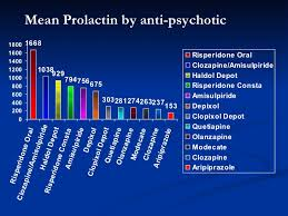 Prolactin Level Chart Prolactin Levels For Various Antipsychotic Drugs Chart