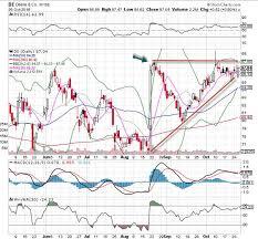 Deere Stock Chart Deere De Stock Is Thursdays Chart Of The Day Thestreet