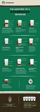 Coffee Beverage Chart Infographic The Anatomy Of A Starbucks Beverage Starbucks