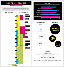 Kutcher Small Personal Infographics for Guerrilla Marketing
