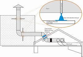 commercial kitchen exhaust system design. kitchen ventilation system design on and commercial exhaust 11 l