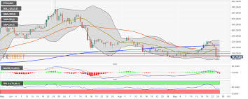 Eth Price Usd Chart Ethereum Price Analysis Bears Take Over As Eth Usd