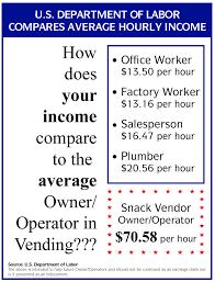 Average Vending Machine Profits Adorable Vending Machine Businesses For Sale Lyons Wholesale Vending
