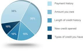 Credit Score Pie Chart Fico Credit Score Calcuation Pie Chart What Is Credit