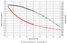 Viscosity Of Water Viscosity Table And Viscosity Chart