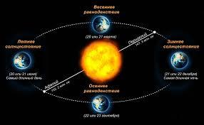 День летнего солнцестояния: 21-22 июня
