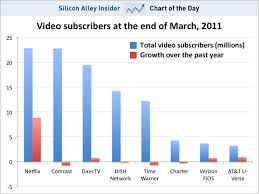 Netflix Subscribers Chart Chart Of The Day Netflix Now Has More Subscribers Than