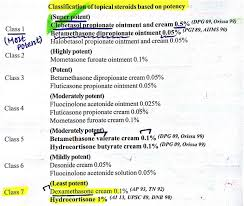 Potency Of Topical Steroids Note Most Potent