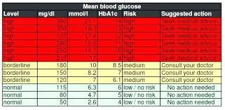Normal Blood Sugar Chart Blood Sugar Chart Template Incrediclumedia Me