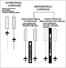 Sfo Runway Chart Why Is One Of Two Parallel Runways Sometimes Closed In Foggy