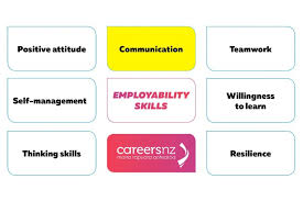 Skills Cv Should You Put Communication Skills On Your Cv