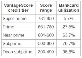 Credit Score Range Chart 2014 Bankcard Utilization Increases Dramatically For Lower Tiers