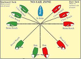 Points Of Sail Chart Sail Trim Catalao Cml