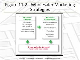 Retailing And Wholesaling Ppt Video Online Download