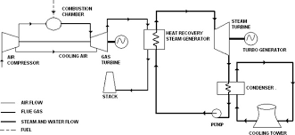 schematic flow diagram of combined cycle power plant download gas power plant layout schematic flow diagram of combined cycle power plant
