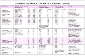 Schedule 40 Aluminum Pipe Dimensions Friv100games Co