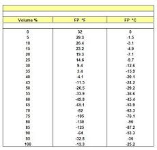 Propylene Glycol Boiling Point Chart Interstate Intercool Biogreen Residential Hsc