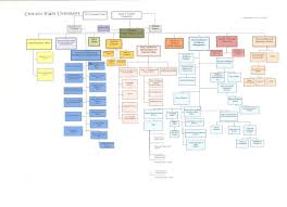 Csu Organizational Chart Csu Faculty Voice Csu Org Chart Uh Whos The Provost Again