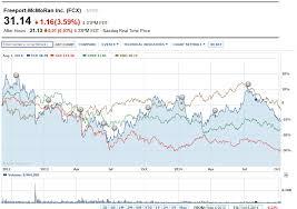 Freeport Mcmoran Stock Price Chart Freeport Mcmoran Inc Fcx After Hours Chart Meidiphosi Ml