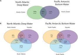 Bacteria And Viruses Venn Diagram Frontiers Viral Communities In The Global Deep Ocean