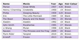 Disney Princess Age Chart How Old Are The Disney Princes Cartoon Amino