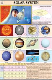 Solar System For Physical Geography Chart