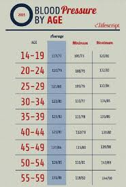 Pulse Rate And Blood Pressure Chart High Heart Rate Normal Blood Pressure At Rest High Heart