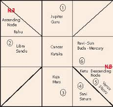 Buddhist Astrology Birth Chart The Triple Gem Buddhist Site With Universe Love