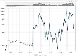 Investing Oil Chart Oil Best Long Term Investment Oil