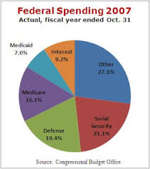 Federal Budget Pie Chart 2008 Eric Eden On Life In America Tax Dollars Government Spending