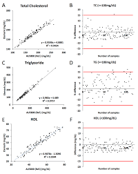 Regression And Difference Charts A Total Cholesterol Tc