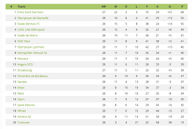 ligue 1 table last season