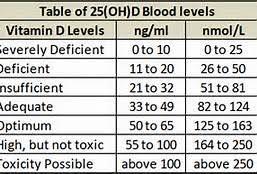 Vitamin D Deficient Archives Dedivahdeals
