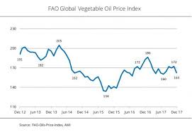 Vegetable Oil Prices Decline To 5 Month Low Biofuels