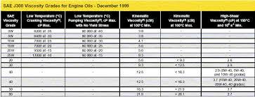 Fox Oil Chart Memorable Fox Oil Chart 2019