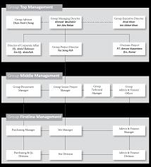 Gamuda Organization Chart Organization Chart Key Personnel Amcon Industries
