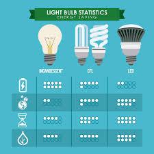 Light Cost Led Lighting Scoutenergyadvisors Com