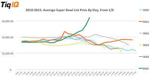 Super Bowl Ticket Price Chart The Joyflation Of The Superbowl Zero Hedge