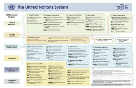 The Un System Association Of Personnel Of The United Nations