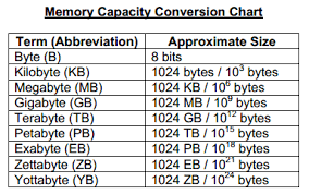 Computer Conversion Chart Image Result Computer Science Diagram 8 Bit