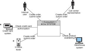the operational context diagram home shopping system context diagram
