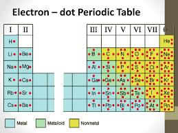 Lewis Dot Diagram Structures Ppt Download
